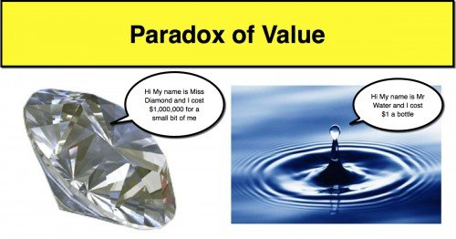Paradox of Value - A Level Economics