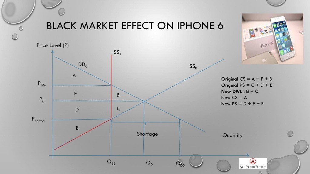 iPhone 6 | Black Market Example graph
