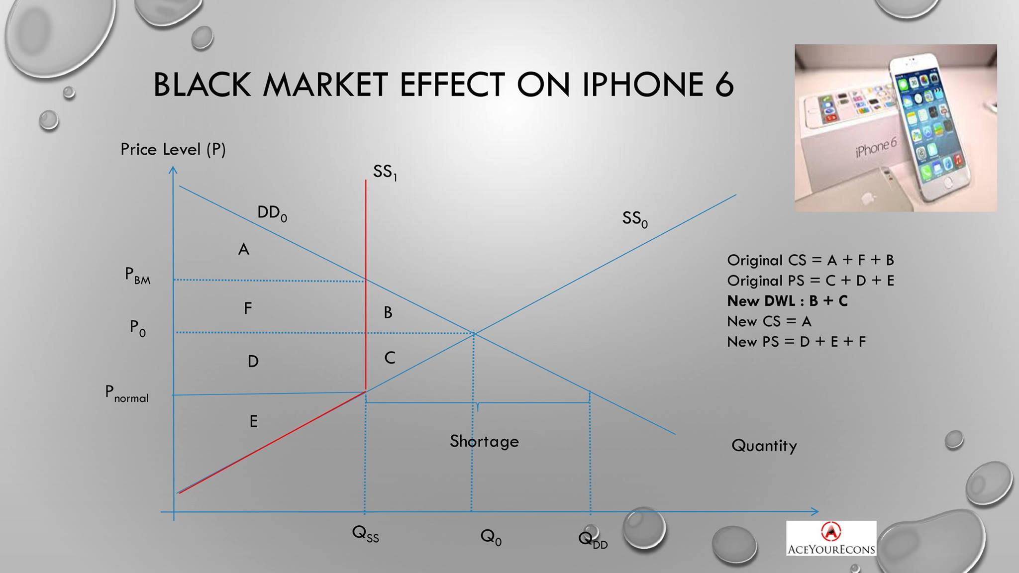 iPhone 6 | Black Market Example | A Level Econs Example