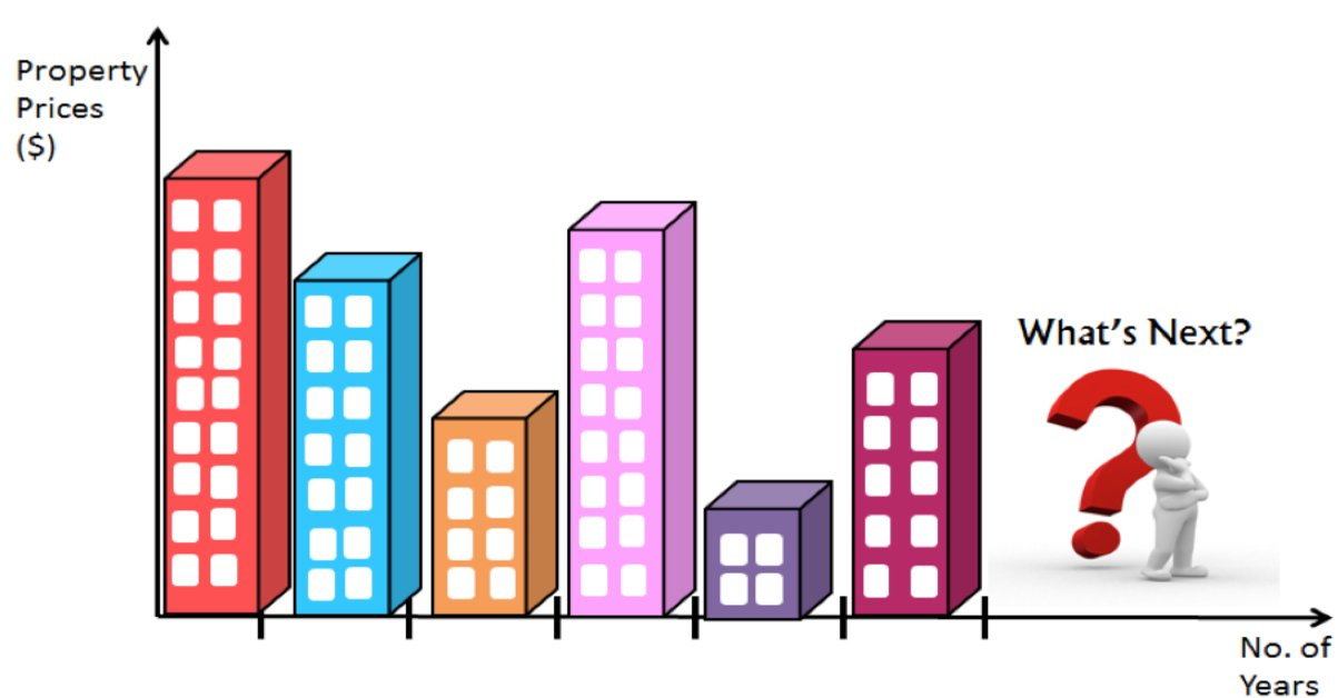 Demand and Supply in Singapore – Property Prices Part I