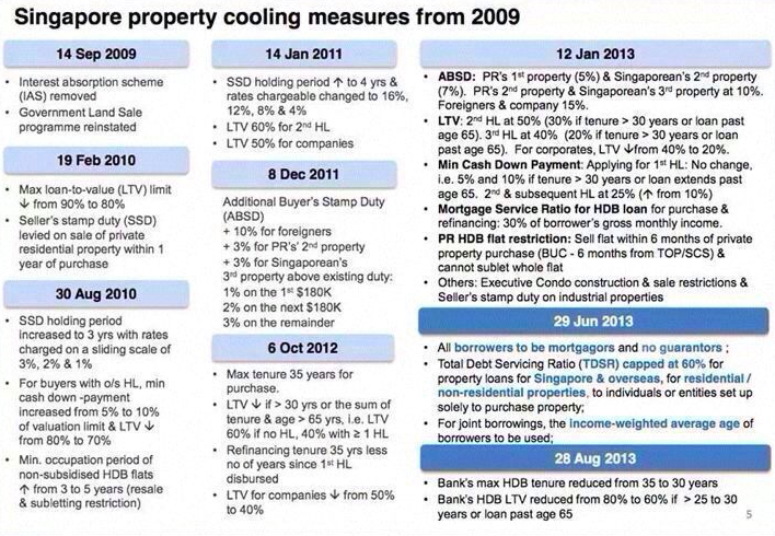 Demand and Supply in Singapore - Property Prices Part II, Cooling Measures