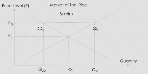 Thai Rice Price Floor - A Level Econs Example