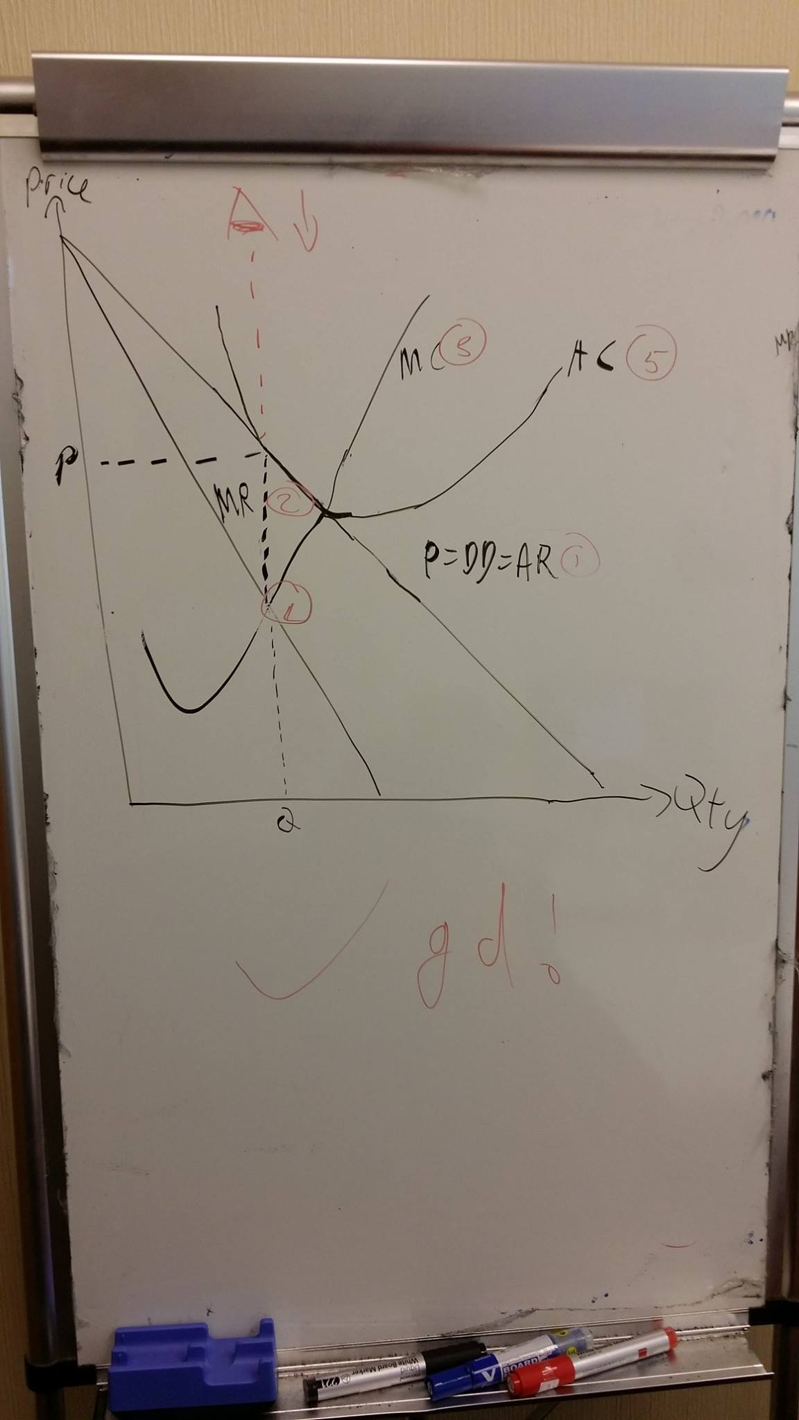Draw a perfect market structure diagram