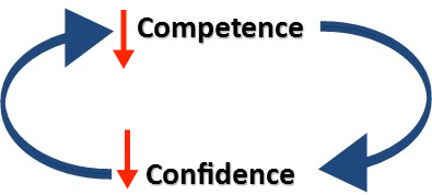competence-confidence-loop2