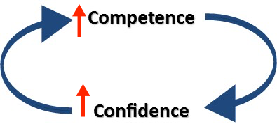 competence-confidence-loop3