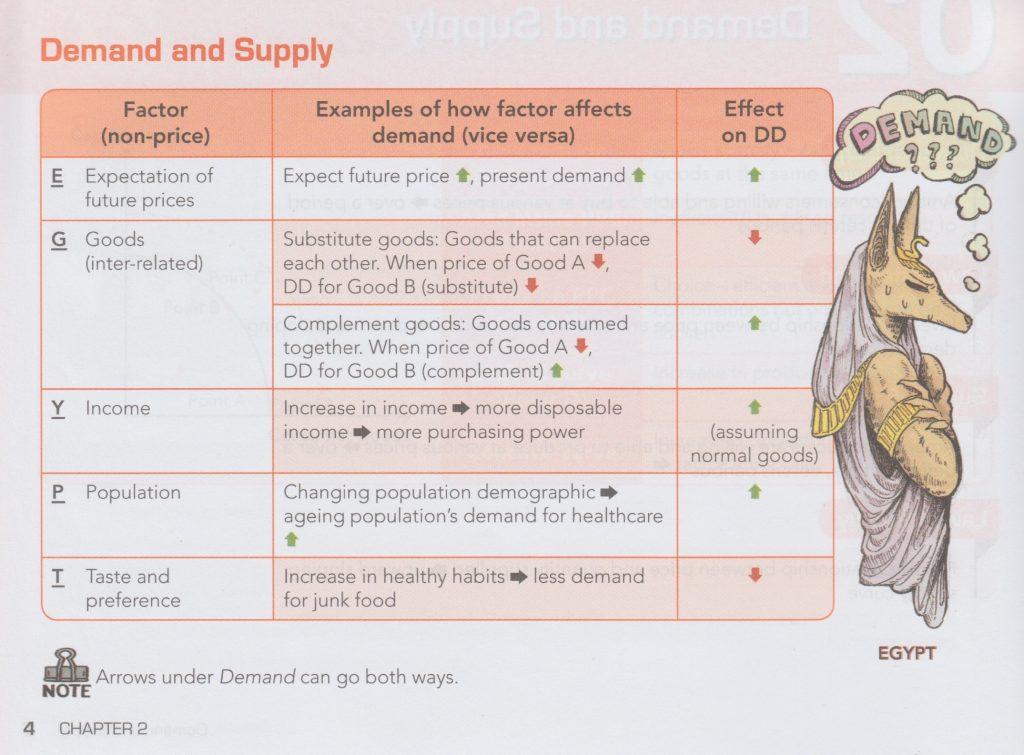 Demand an Supply - Demand factors